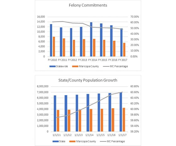 Graphs - 1) Felony Commitments, 2) State/County Population Growth