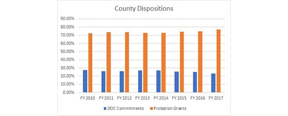 Graph - County Dispositions