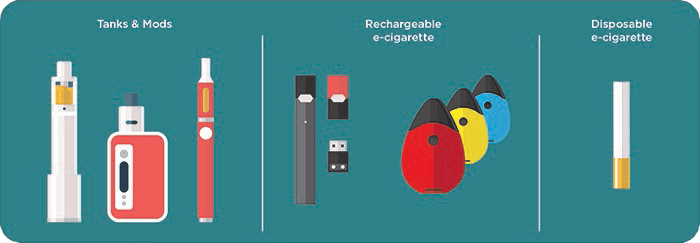 Vaping graphic from CDC showing Tanks & Mods, Rechargeable e-cigarette and Disposable e-cigarette